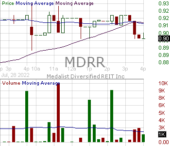MDRR - Medalist Diversified REIT Inc. 15 minute intraday candlestick chart with less than 1 minute delay