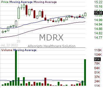 MDRX - Allscripts Healthcare Solutions Inc. 15 minute intraday candlestick chart with less than 1 minute delay