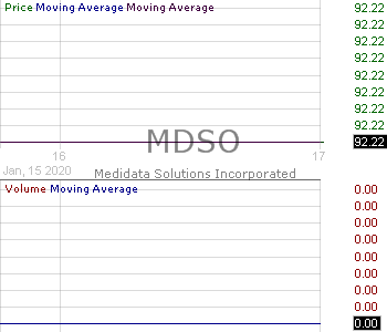 MDSO - Medidata Solutions Inc. 15 minute intraday candlestick chart with less than 1 minute delay