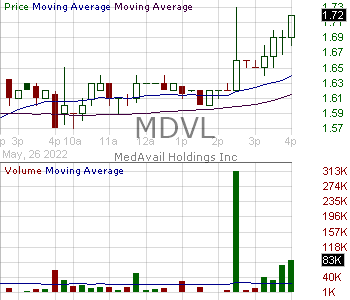 MDVL - MedAvail Holdings Inc. 15 minute intraday candlestick chart with less than 1 minute delay