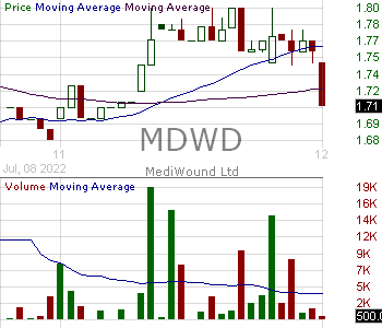 MDWD - MediWound Ltd. 15 minute intraday candlestick chart with less than 1 minute delay