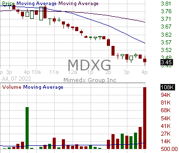 MDXG - MiMedx Group Inc 15 minute intraday candlestick chart with less than 1 minute delay