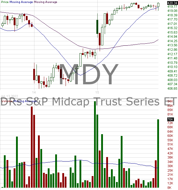 MDY - SPDR MidCap Trust Series I 15 minute intraday candlestick chart with less than 1 minute delay