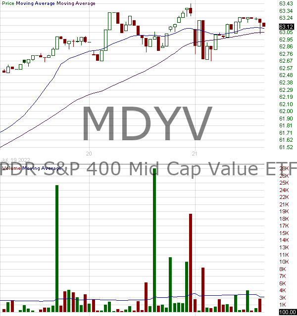 MDYV - SPDR SP 400 Mid Cap Value ETF (based on SP MidCap 400 Value Index--symbol MGD 15 minute intraday candlestick chart with less than 1 minute delay