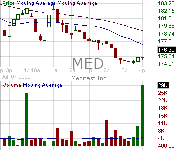 MED - MEDIFAST INC 15 minute intraday candlestick chart with less than 1 minute delay