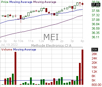 MEI - Methode Electronics Inc. 15 minute intraday candlestick chart with less than 1 minute delay