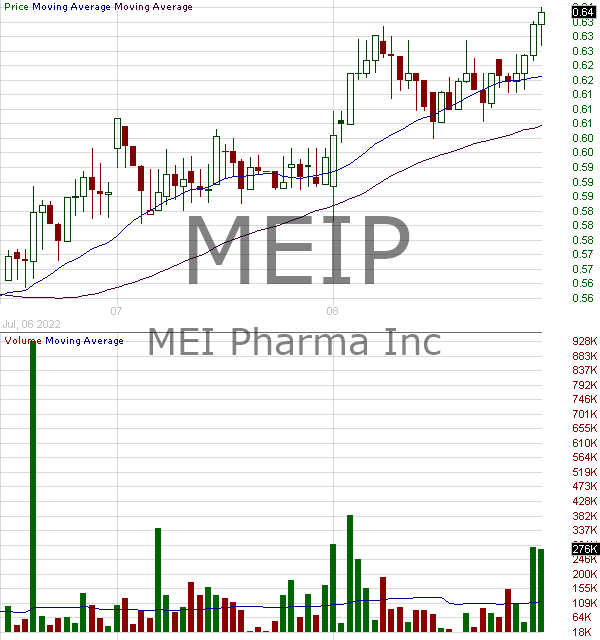 MEIP - MEI Pharma Inc. 15 minute intraday candlestick chart with less than 1 minute delay