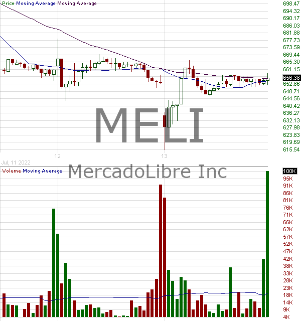 MELI - MercadoLibre Inc. 15 minute intraday candlestick chart with less than 1 minute delay