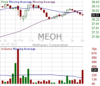 MEOH - Methanex Corporation 15 minute intraday candlestick chart with less than 1 minute delay