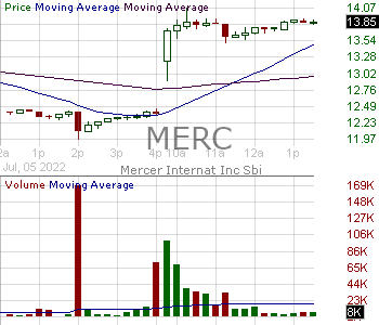 MERC - Mercer International Inc. 15 minute intraday candlestick chart with less than 1 minute delay