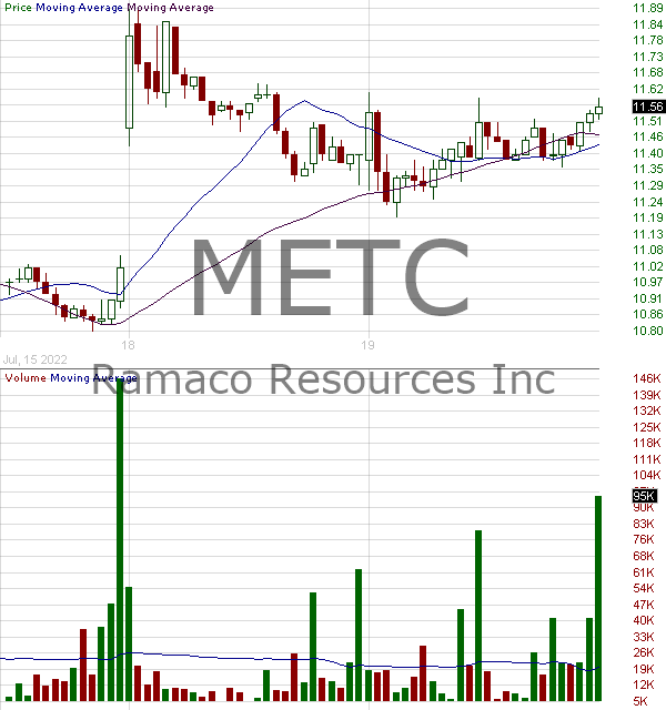 METC - Ramaco Resources Inc. 15 minute intraday candlestick chart with less than 1 minute delay
