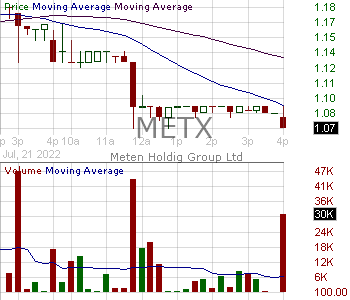 METX - Meten EdtechX Education Group Ltd. 15 minute intraday candlestick chart with less than 1 minute delay