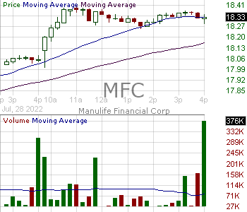 MFC - Manulife Financial Corporation 15 minute intraday candlestick chart with less than 1 minute delay