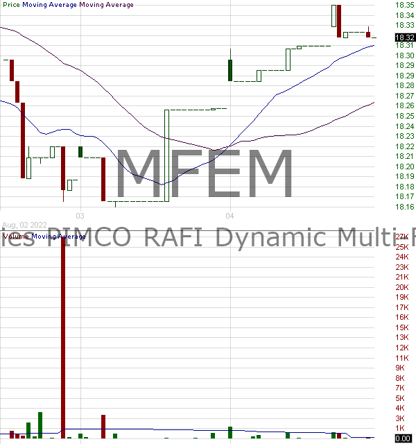 MFEM - PIMCO Equitiy Series RAFI Dynamic Multi-Factor Emerging Markets Equity ETF 15 minute intraday candlestick chart with less than 1 minute delay