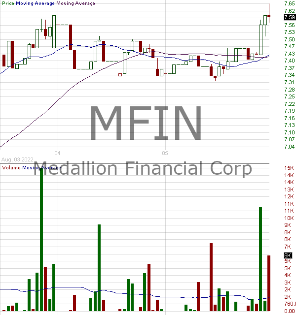MFIN - Medallion Financial Corp. 15 minute intraday candlestick chart with less than 1 minute delay