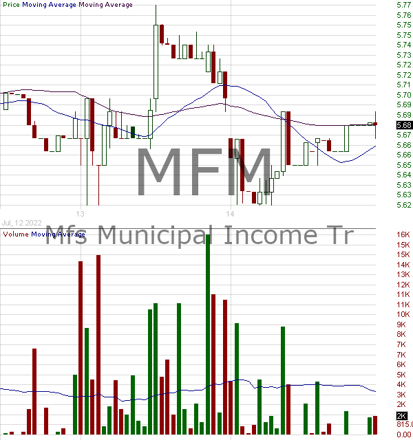 MFM - MFS Municipal Income Trust 15 minute intraday candlestick chart with less than 1 minute delay