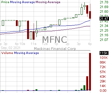 MFNC - Mackinac Financial Corporation 15 minute intraday candlestick chart with less than 1 minute delay