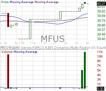 MFUS - PIMCO Equitiy Series RAFI Dynamic Multi-Factor U.S. Equity ETF 15 minute intraday candlestick chart with less than 1 minute delay