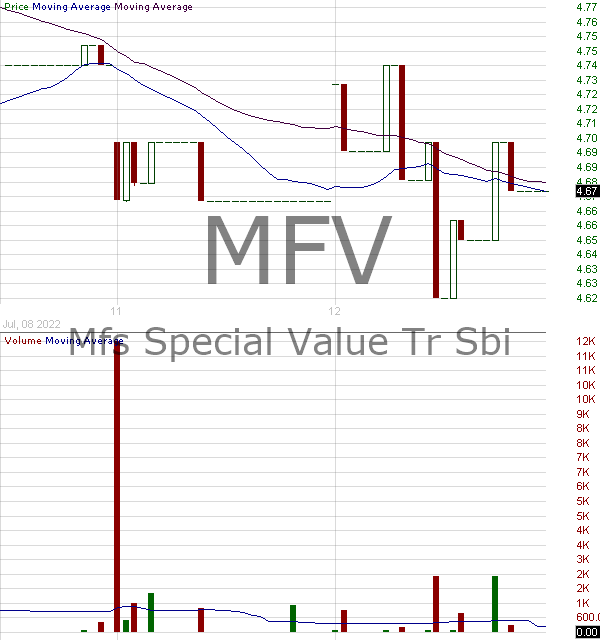 MFV - MFS Special Value Trust 15 minute intraday candlestick chart with less than 1 minute delay