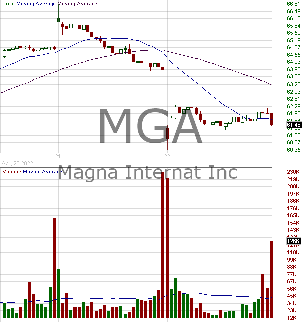 MGA - Magna International Inc. 15 minute intraday candlestick chart with less than 1 minute delay