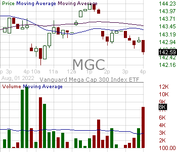 MGC - Vanguard Mega Cap ETF 15 minute intraday candlestick chart with less than 1 minute delay