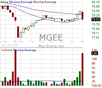 MGEE - MGE Energy Inc. 15 minute intraday candlestick chart with less than 1 minute delay