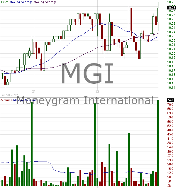 MGI - Moneygram International Inc. 15 minute intraday candlestick chart with less than 1 minute delay