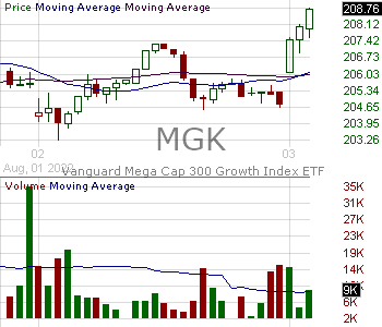 MGK - Vanguard Mega Cap Growth ETF 15 minute intraday candlestick chart with less than 1 minute delay