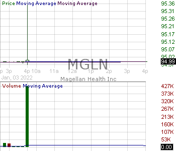 MGLN - Magellan Health Inc. 15 minute intraday candlestick chart with less than 1 minute delay