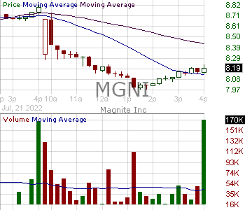 MGNI - Magnite Inc. 15 minute intraday candlestick chart with less than 1 minute delay