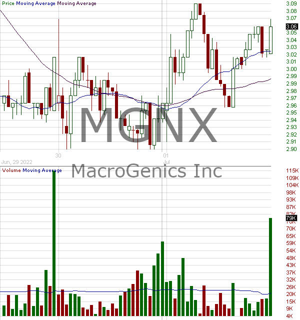 MGNX - MacroGenics Inc. 15 minute intraday candlestick chart with less than 1 minute delay