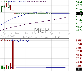 MGP - MGM Growth Properties LLC Class A common shares representing limited liability company interests 15 minute intraday candlestick chart with less than 1 minute delay
