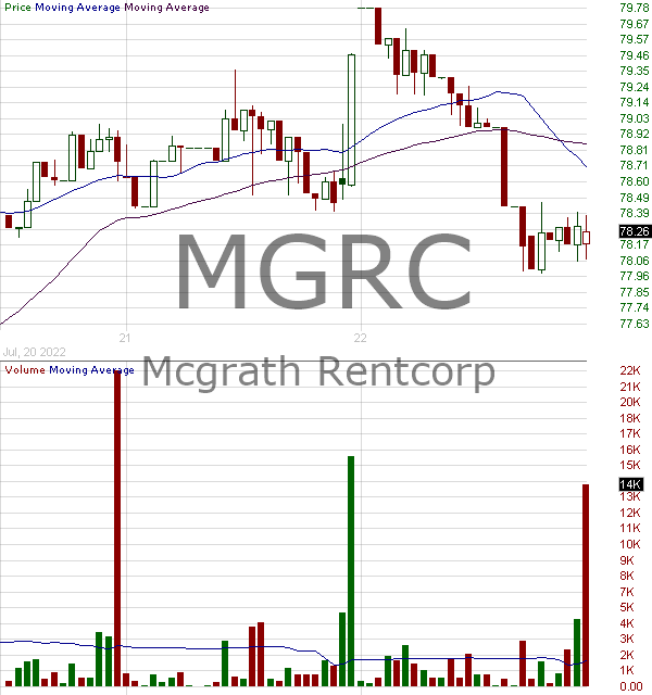 MGRC - McGrath RentCorp 15 minute intraday candlestick chart with less than 1 minute delay