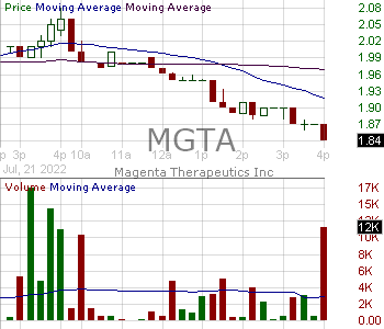 MGTA - Magenta Therapeutics Inc. 15 minute intraday candlestick chart with less than 1 minute delay
