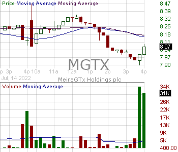 MGTX - MeiraGTx Holdings plc 15 minute intraday candlestick chart with less than 1 minute delay