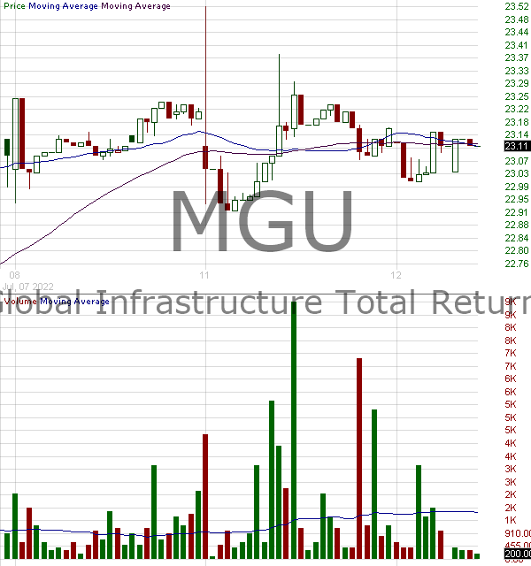MGU - Macquarie Global Infrastructure Total Return Fund Inc. 15 minute intraday candlestick chart with less than 1 minute delay