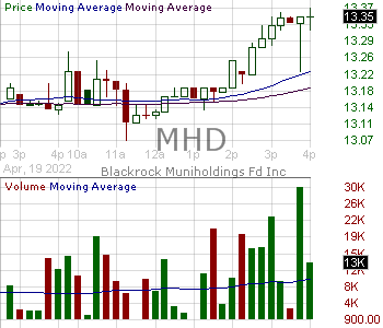 MHD - Blackrock MuniHoldings Fund Inc. 15 minute intraday candlestick chart with less than 1 minute delay
