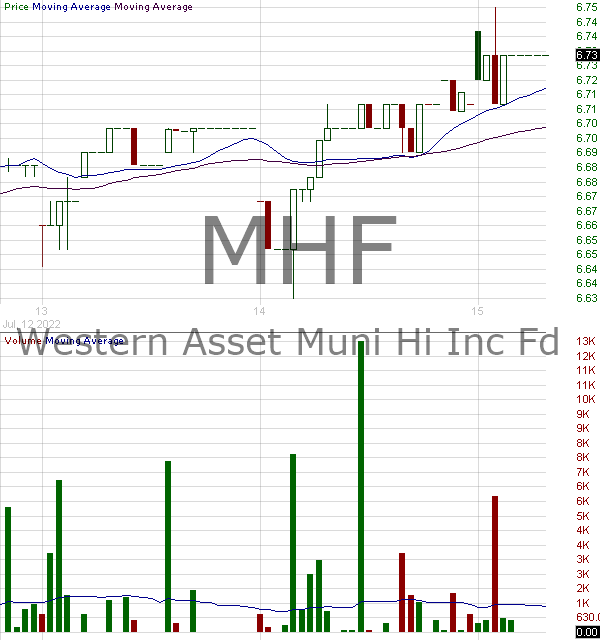 MHF - Western Asset Municipal High Income Fund Inc. 15 minute intraday candlestick chart with less than 1 minute delay