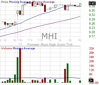 MHI - Pioneer Municipal High Income Trust 15 minute intraday candlestick chart with less than 1 minute delay