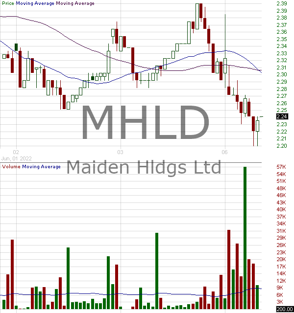 MHLD - Maiden Holdings Ltd. 15 minute intraday candlestick chart with less than 1 minute delay