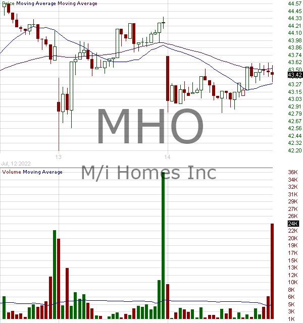 MHO - M-I Homes Inc. 15 minute intraday candlestick chart with less than 1 minute delay