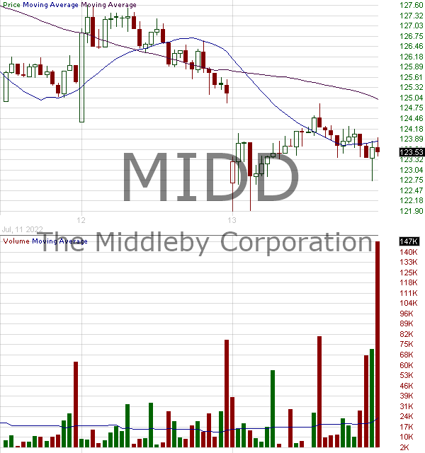 MIDD - The Middleby Corporation 15 minute intraday candlestick chart with less than 1 minute delay