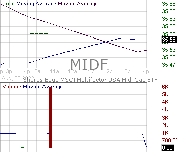 MIDF - iShares MSCI USA Mid-Cap Multifactor ETF 15 minute intraday candlestick chart with less than 1 minute delay