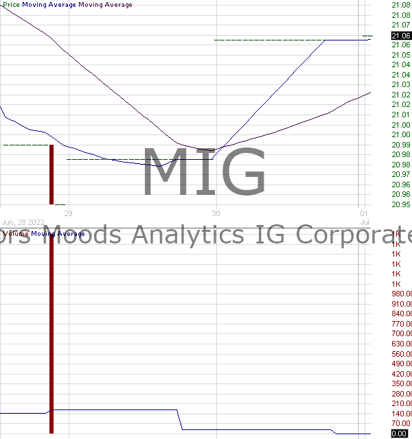 MIG - VanEck Vectors Moodys Analytics IG Corporate Bond ETF 15 minute intraday candlestick chart with less than 1 minute delay