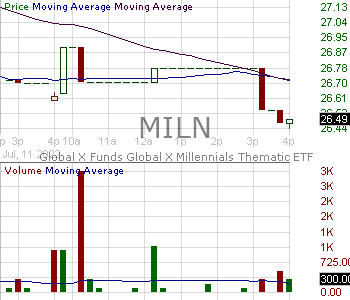 MILN - Global X Millennials Thematic ETF 15 minute intraday candlestick chart with less than 1 minute delay