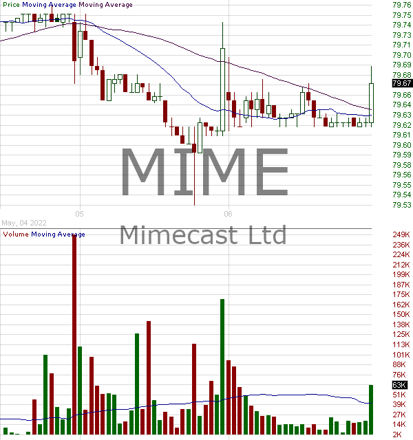 MIME - Mimecast Limited 15 minute intraday candlestick chart with less than 1 minute delay
