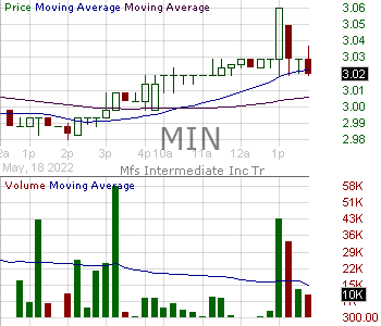 MIN - MFS Intermediate Income Trust 15 minute intraday candlestick chart with less than 1 minute delay