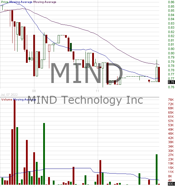 MIND - Mitcham Industries Inc. 15 minute intraday candlestick chart with less than 1 minute delay