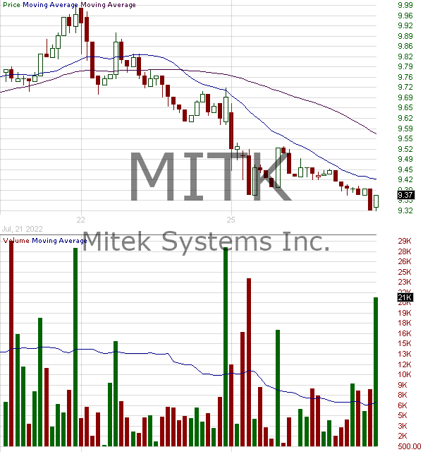 MITK - Mitek Systems Inc. 15 minute intraday candlestick chart with less than 1 minute delay
