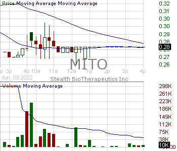 MITO - Stealth BioTherapeutics Corp. - ADS 15 minute intraday candlestick chart with less than 1 minute delay
